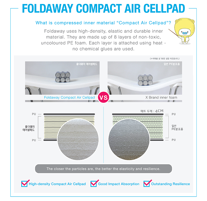 Foldaway Bumper Mat Compact Air Cellpad