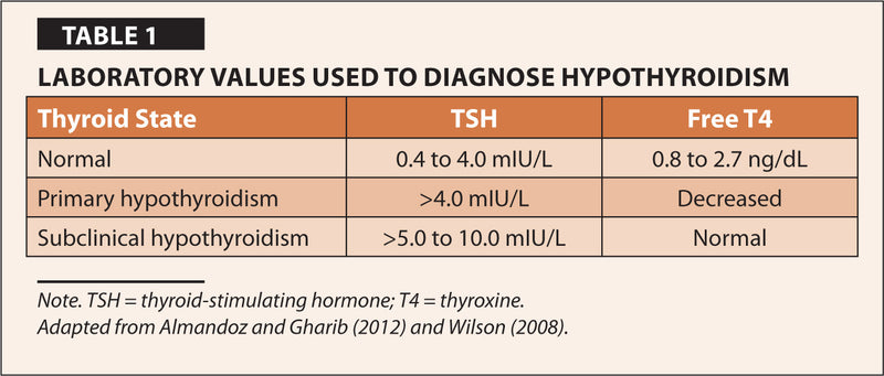 Are You Hypothyroid? These Symptoms Help Answer For You...