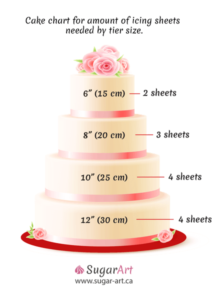 Cake chart for amount of icing sheets needed by tier size.