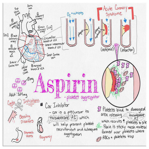 Pharmacology of Aspirin