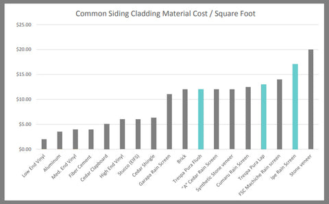 Cladding Cost Costs