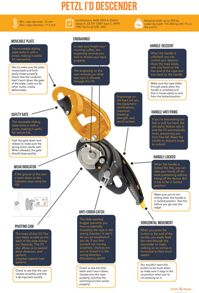 Features of the Petzl IDs