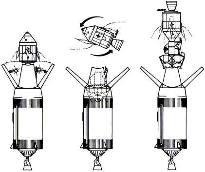 Apollo Command Module And Lunar Lander Docking Procedure