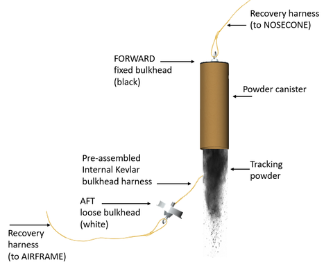 BlackCat Rocketry Tracking Powder Kit Instructions