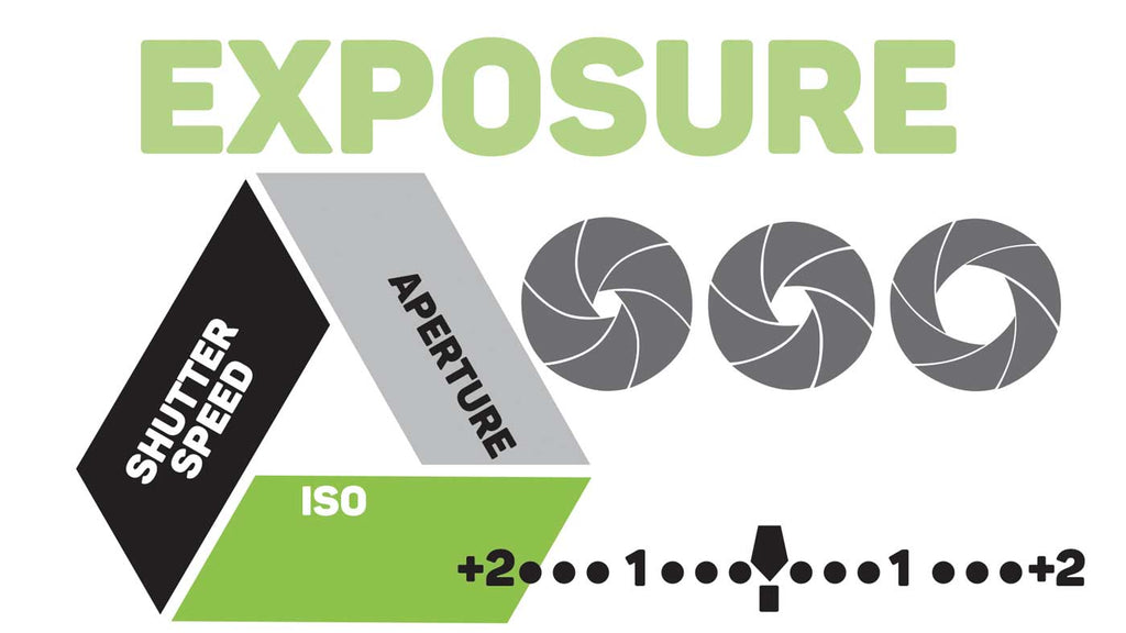 The Exposure Triangle Explained