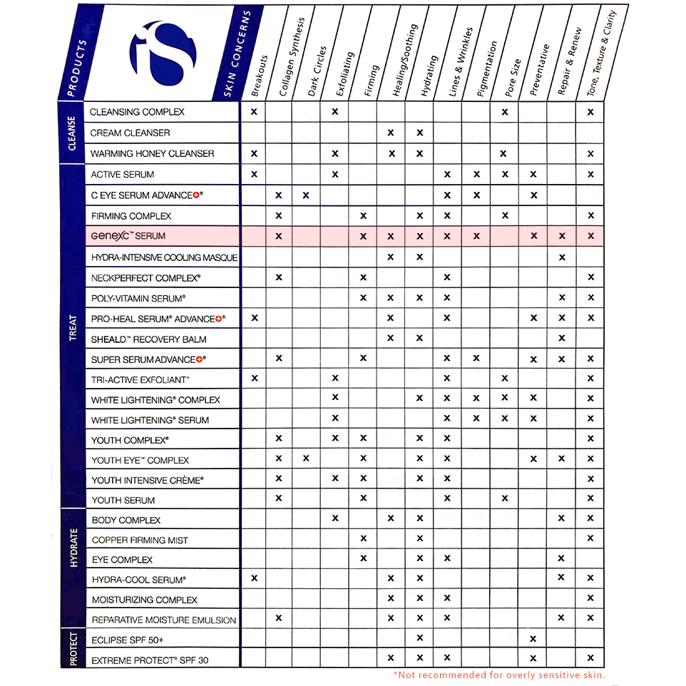iS Clinical Product Chart Feat. Genexc Serum