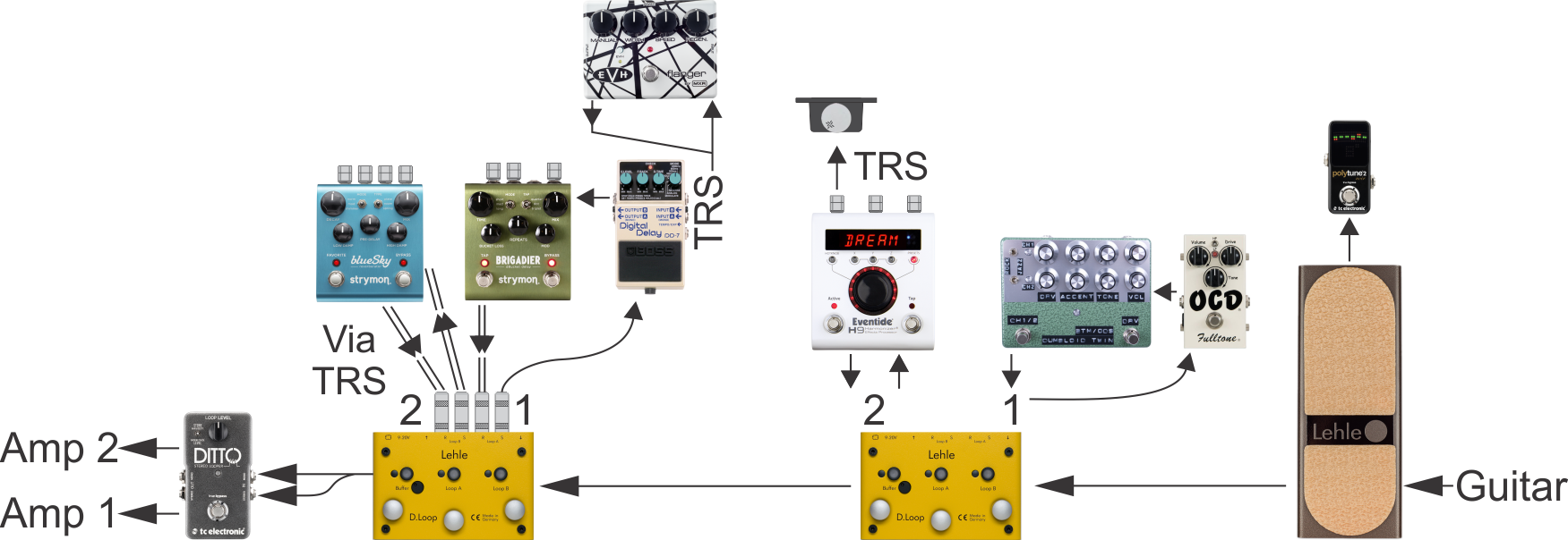Custom pedalboard signal chain diagram