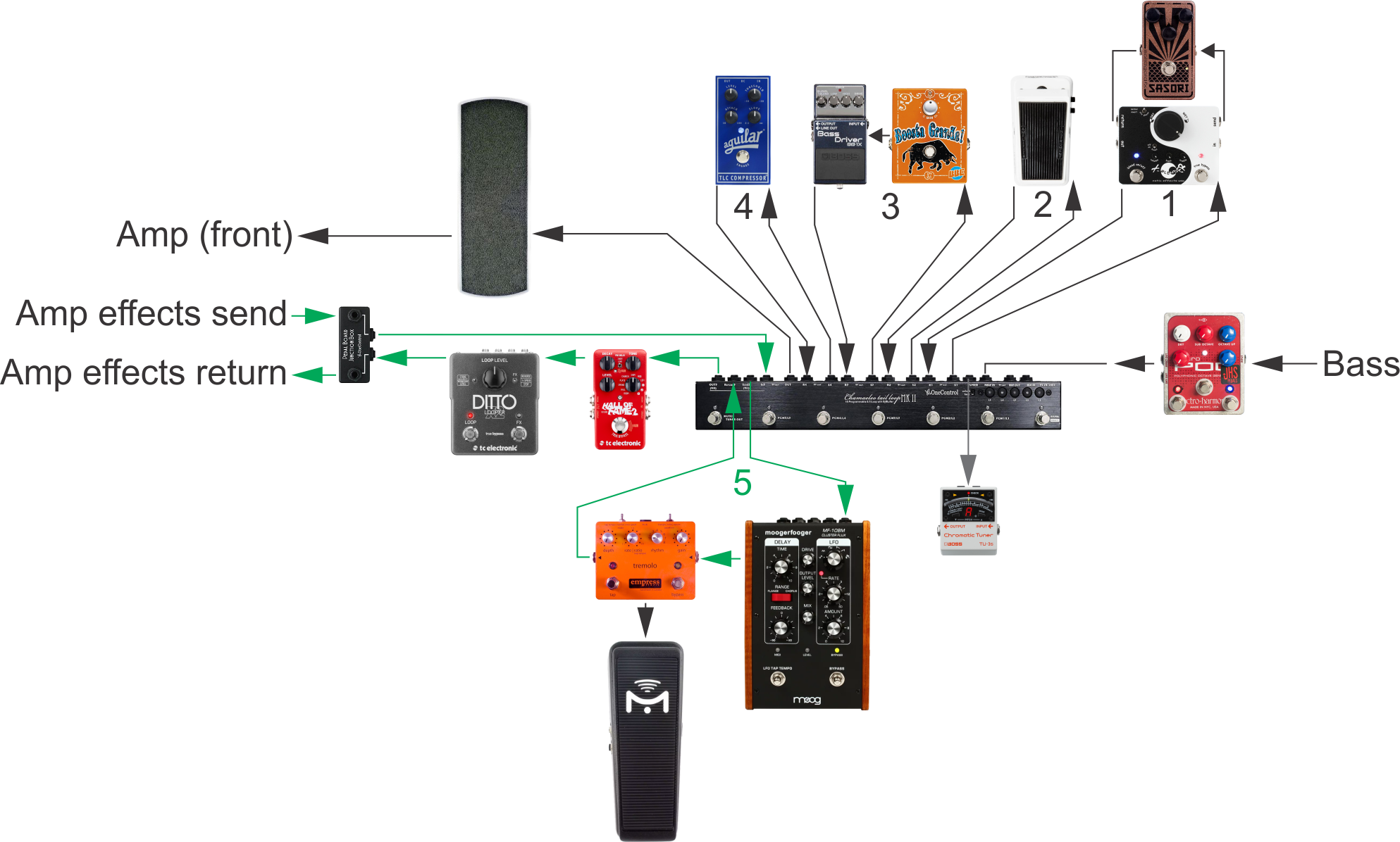 Early signal chain