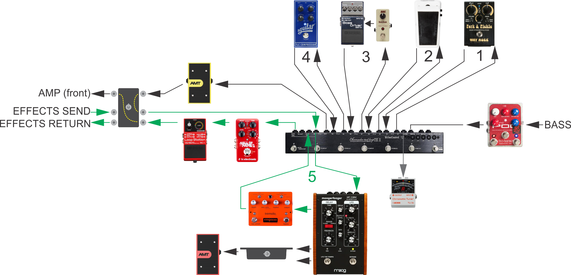 Custom Bass Pedalboard_final signal chain