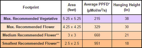 PhytoMAX-2 400 Grow Area vs. PPFD Chart | GrowersLights