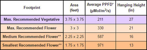 PhytoMAX-2 200 Grow Area vs. PPFD Chart | GrowersLights