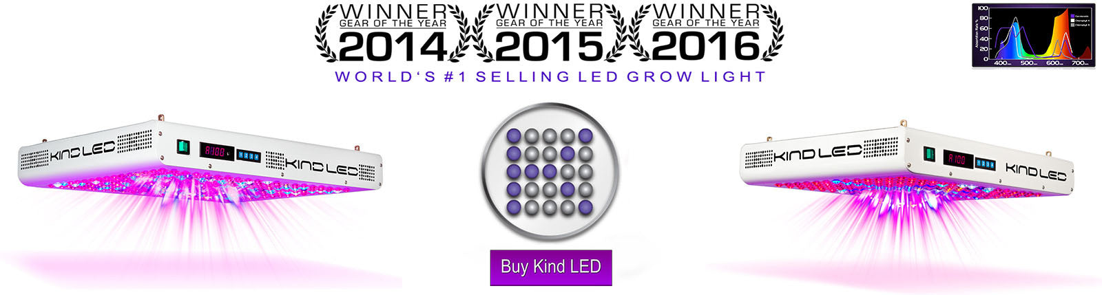 Kind LED | GrowersLights