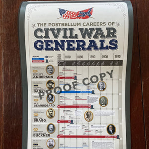 """The Postbellum Careers of Civil War Generals"" Poster"