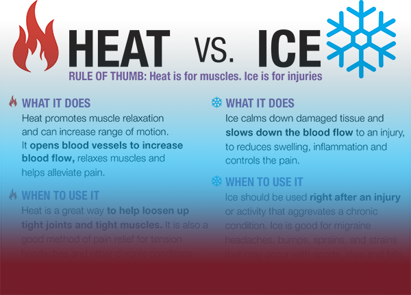 Heat Vs. Ice Cheat Sheet