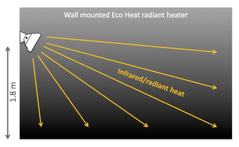 Heat Spread Diagram