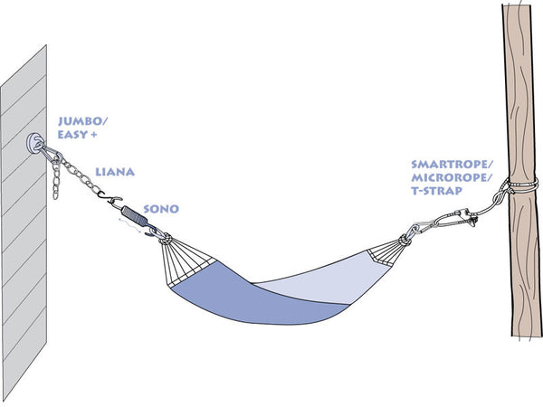 Diagram showing how to use Sono Hammock Spring with a hammock.