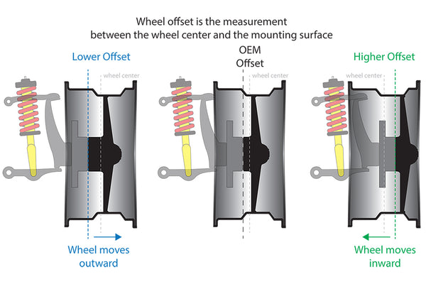 Learn to quickly do the mental calculations for wheel offset as old timers calculated backspacing for custom wheels such as CCW, True Forged, Weld Racing, American Racing, fifteen52 and many more.