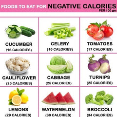 Foods With Negative Calories | TeddyWinston.com