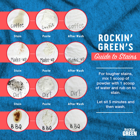 Rockin' Green's Guide to Stains Infographic