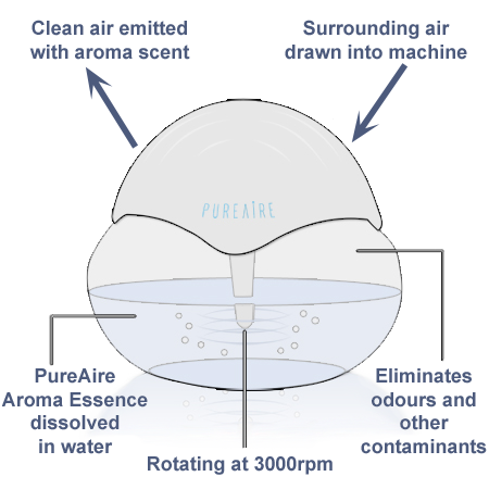 How It Works... PureAire Air Purifiers from CleanTheAir.co.uk