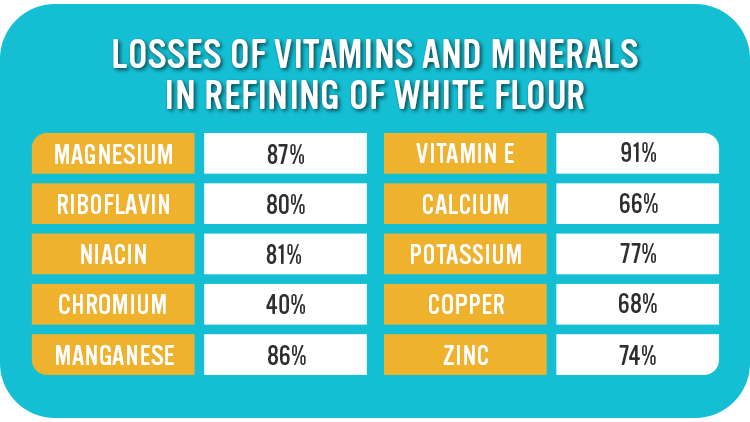 Losses of vitamins and minerals in refining of white flour