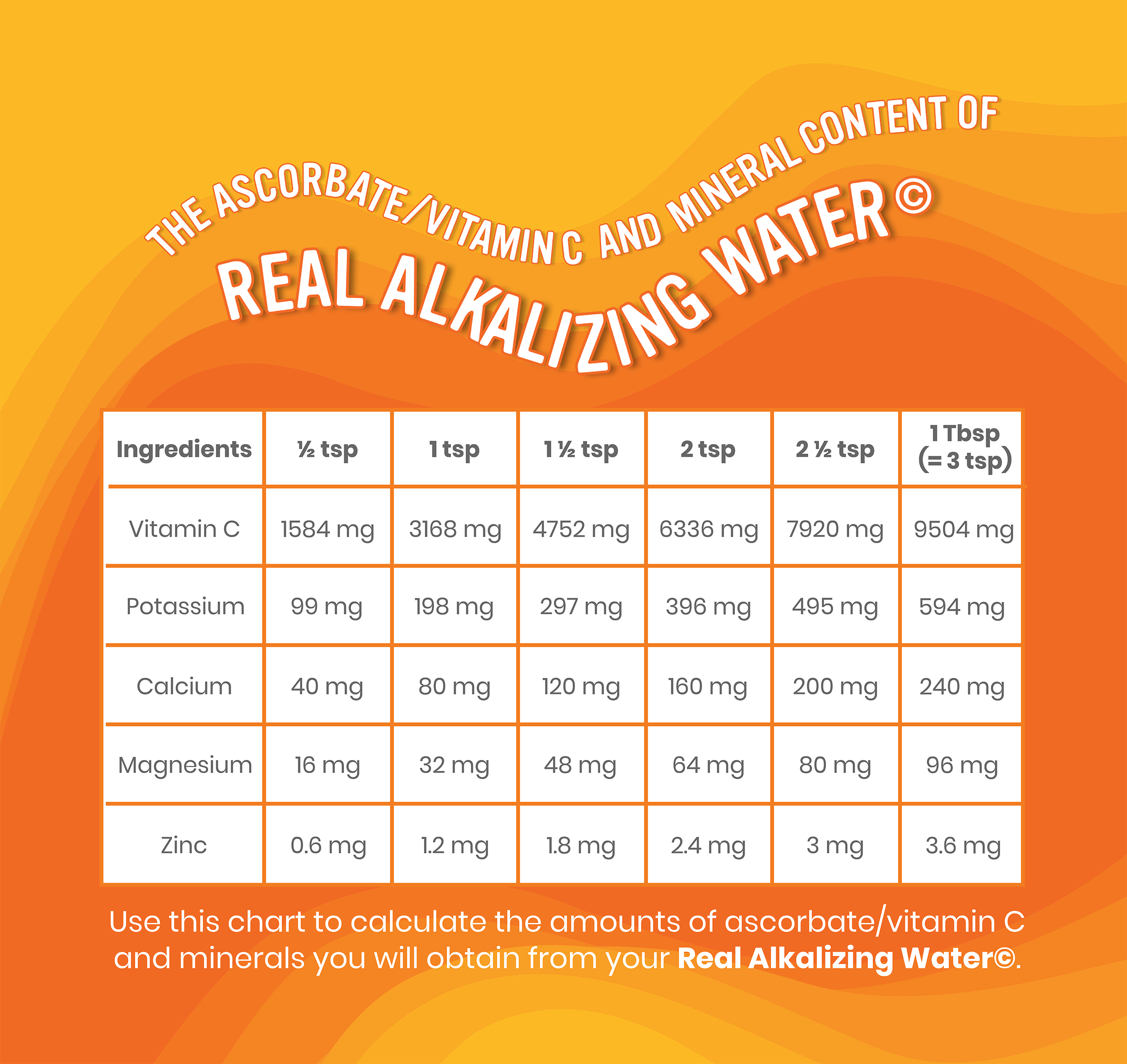 The Ascorbate Vitamin C and Mineral Content of Real Alkalizing Water