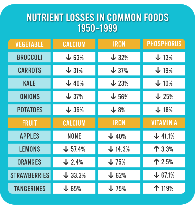 Nutrient Losses In Common Foods
