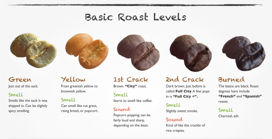 Basic Roast Levels - Light Roast, Medium Roast, Dark Roast