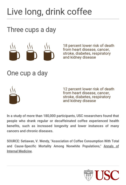 USC COFFEE LONGEVITY STUDY