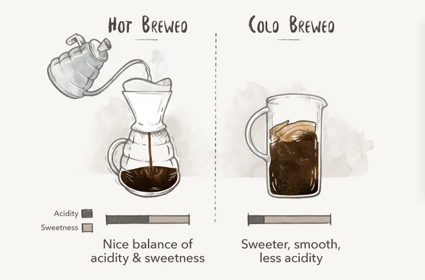 Hot Brewed Coffee Versus Cold Brewed Coffee