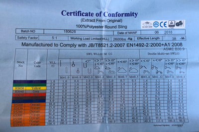 Certificate of Conformity Uplift Active