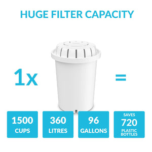 pH RECHARGE (Glass) Countertop Alkaline Water Filter capacity