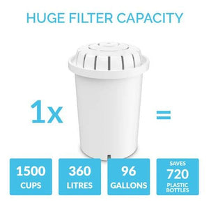 PH001 Filter 3-Pack + PH002 UF Membrane Filter useage