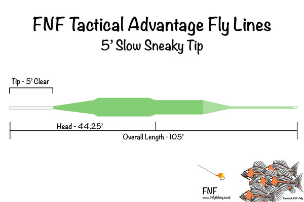 Sneaky Tip Slow (0.5ips)