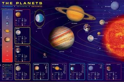 "The Planets Wall Map 24""x 36"""