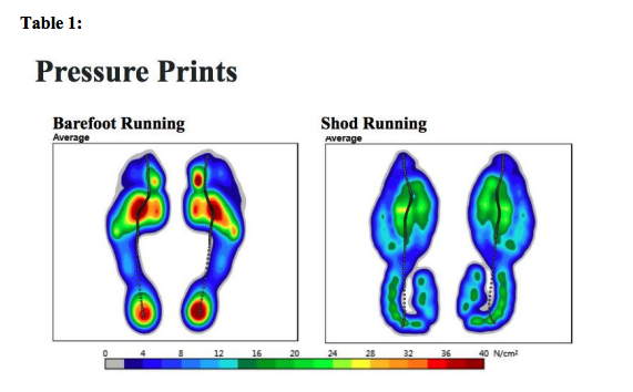 Barefoot Training Pressure Prints