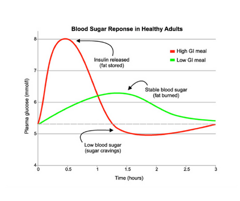 Blood Sugar Response in Healthy Adult