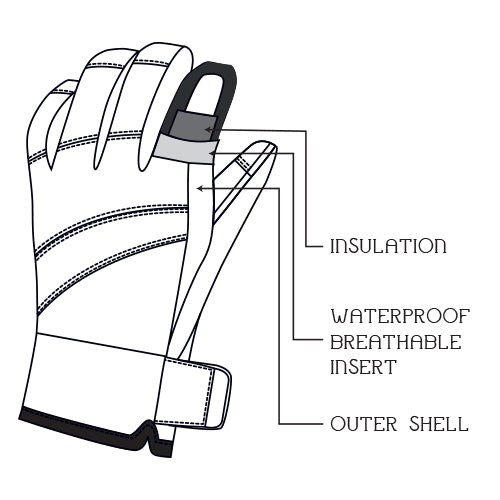 gloves-diagram