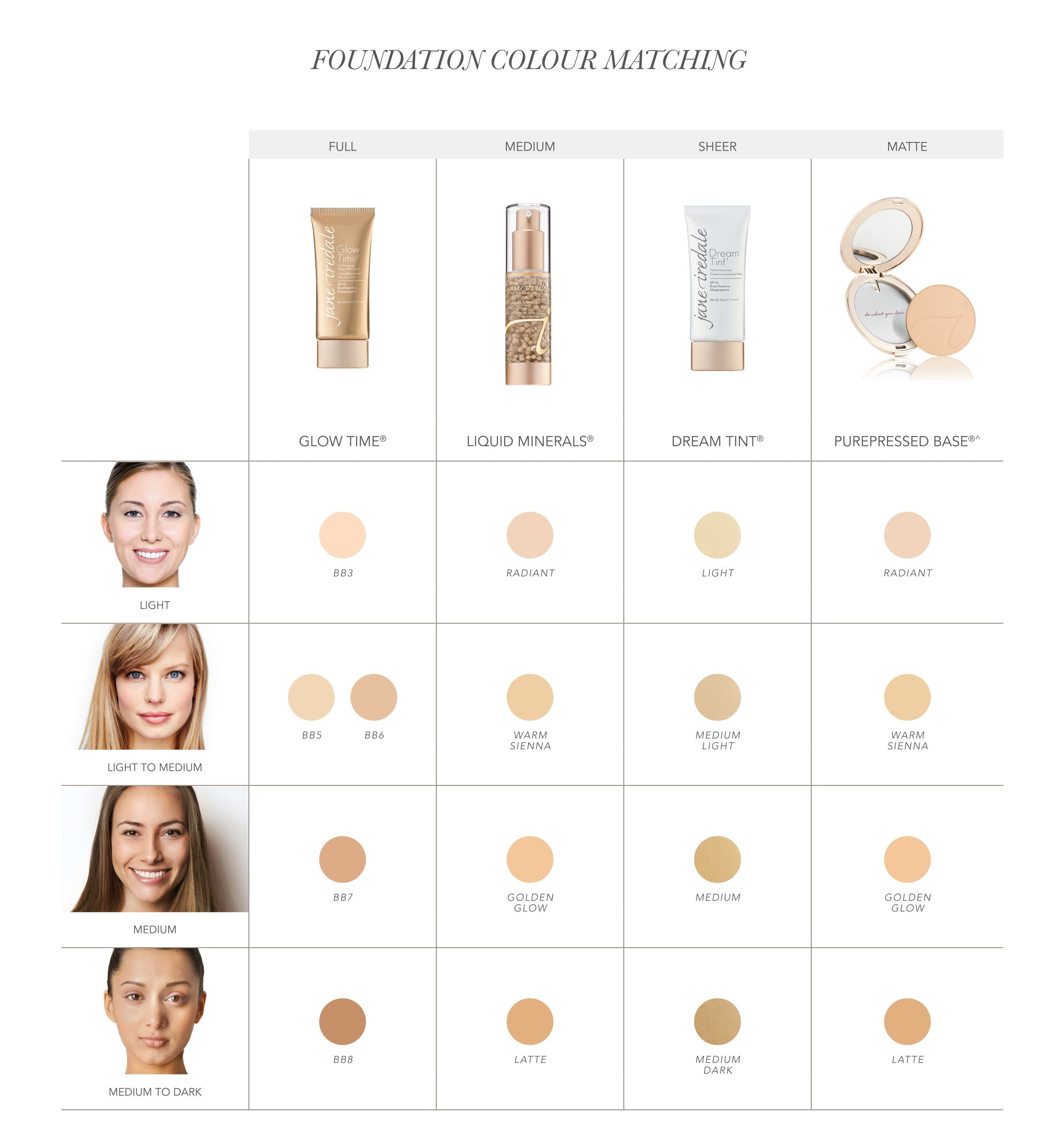 Jane Iredale Foundation Colour Selection Chart | Buy Online at The Clinic