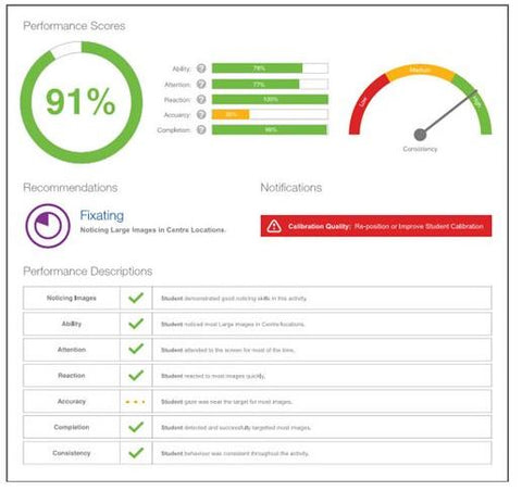 Insight performance scores dashboard