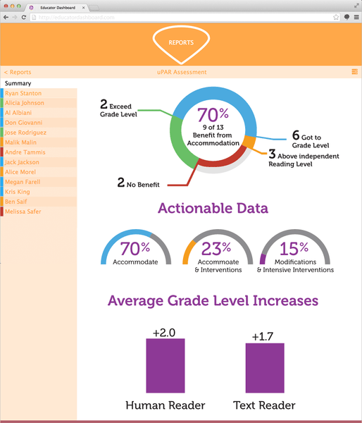 Summary data shows the students who can benefit from accommodations