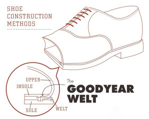 Shoe Construction Methods - Goodyear Welt
