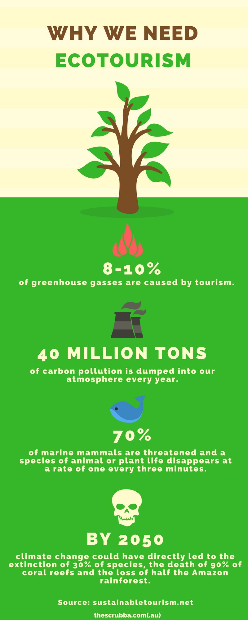 Why we need ecotourism infographic