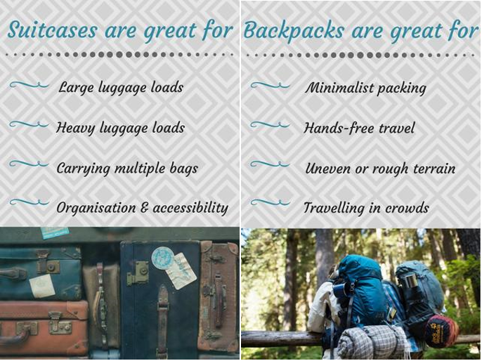 Suitcase/Backpack Checklist