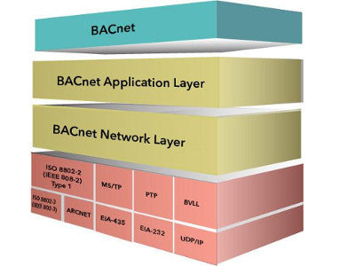 Make BACnet products with BACstac/DN 1.3