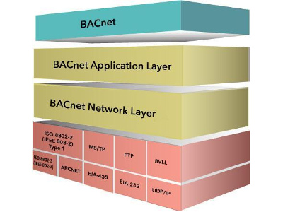 BACnet Protocol Stack tutorial Part 1
