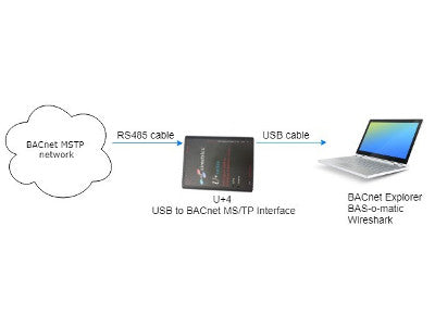 BACnet MS/TP troubleshooting and exploring with U+4 interface and BACnet Explorer