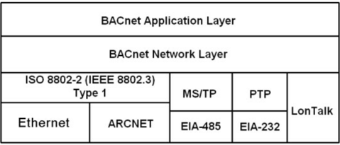 BACnet Architecture