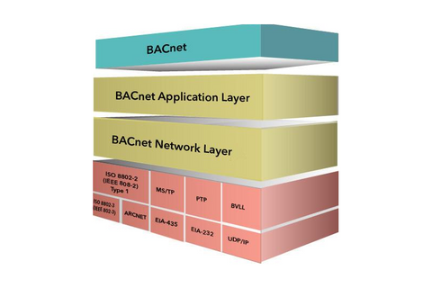 Bacnet Stack for small platforms