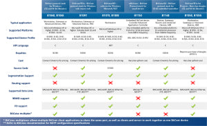 BACstac Comparison Chart